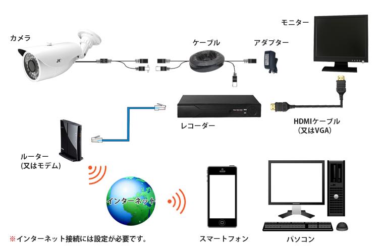 防犯カメラ接続図