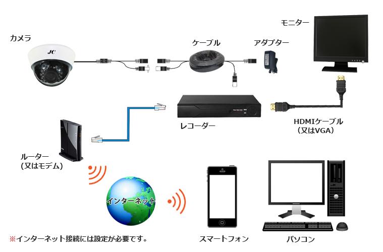 JCIOV20HD接続図